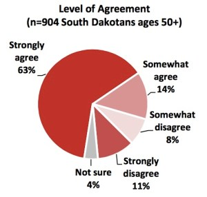 "Responses to this AARP survey question: ""How strongly do you agree or disagree that South Dakota law should be changed to cap interest rates and fees that payday and auto title loan businesses can charge borrowers at 36 percent?"" October 2015."