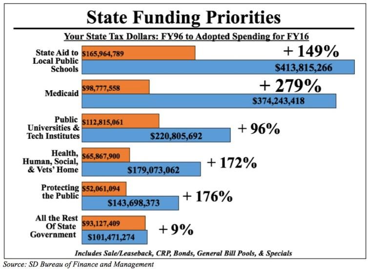 Blue Ribbon State Funding Priorities 1996-2016