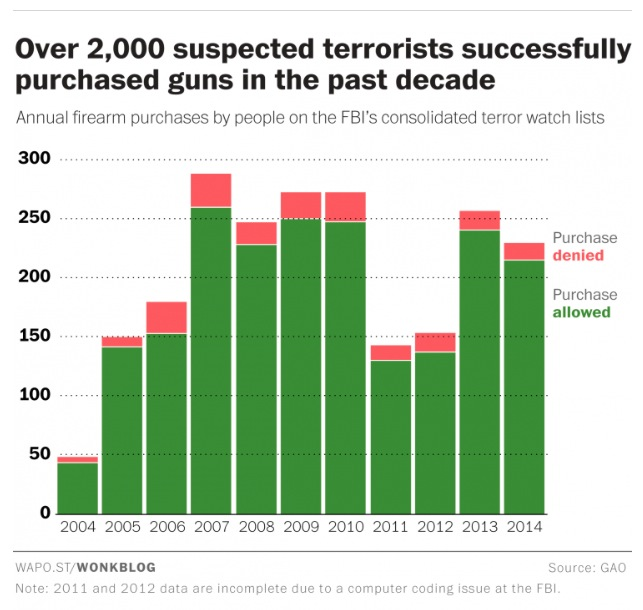 Firearm sales to individuals on Terrorist Watchlist, 2004–2014. Graphic from Washington Post, 2015.11.16.