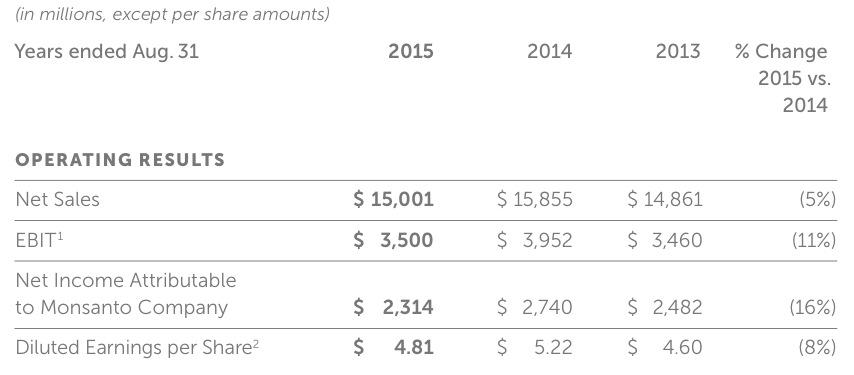Monsanto financials 2015