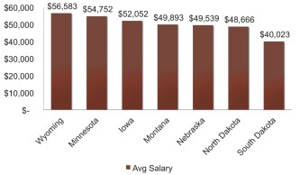 Average teacher pay in South Dakota and adjoining states, AY 2014. Data from NEA; chart by SDDP.