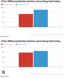 Sanders beats Trump by 13 points; Clinton beats Trump by 5. NBC News/Survey Monkey, 12,714 adults/11,089 registered voters, May 2–8, 2016, MOE ±1.3.