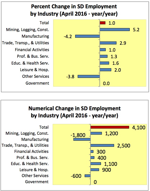 SD Jobs by Industry: Change Apr 2015-Apr2016