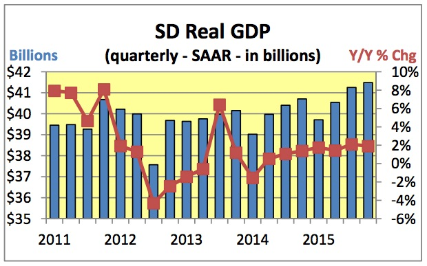 SD Real GDP 2011-2015