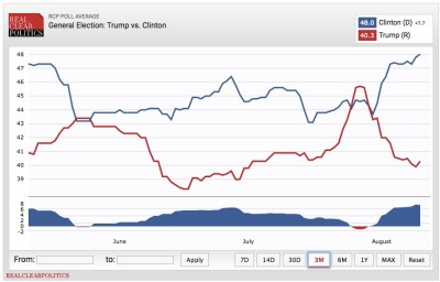 Real Clear Politics polling average, Clinton vs. Trump, three months through August 9, 2016. Screen cap 2016.08.10.