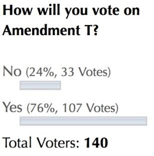 DFP poll: Amendment T, 2016.11.01–03.