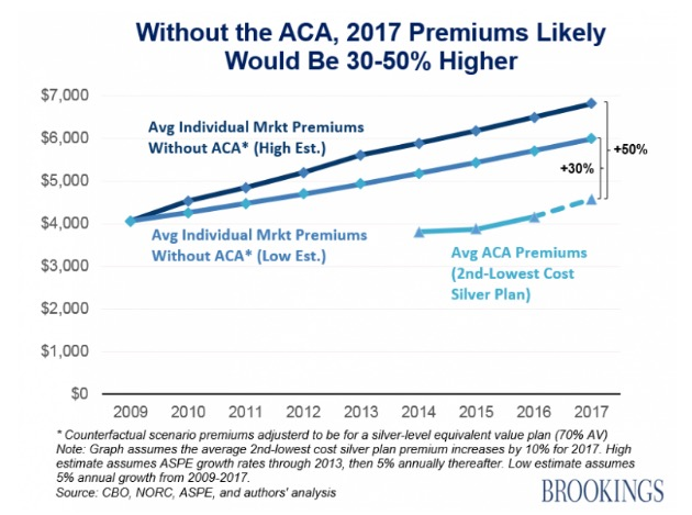 "Loren Adler and Paul B. Ginsburg, ""Obamacare Premiums Are Lower Than You Think,"" Health Affairs Blog, 2016.07.21."