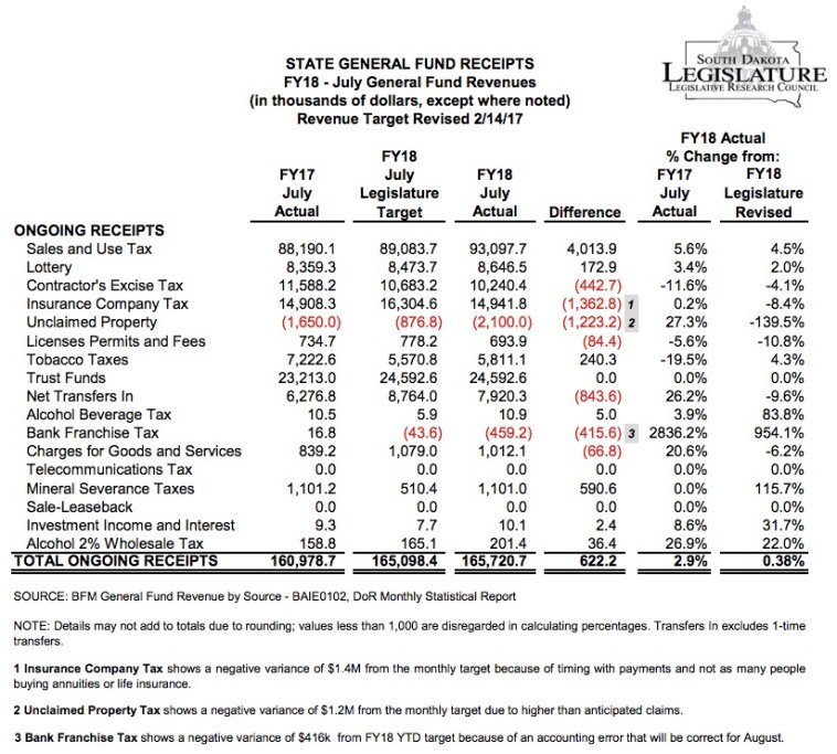 July 2017 general Fund Receipts