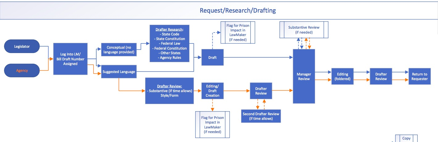 Lrc Clarifies Legislative Process With Bill Flowchart Dakota Free