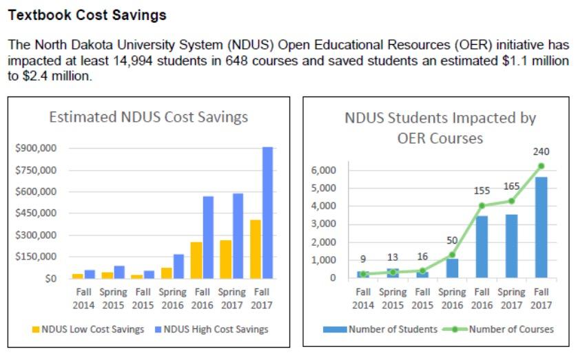 Free Online Textbooks Yield 10:1 Return on North Dakota's