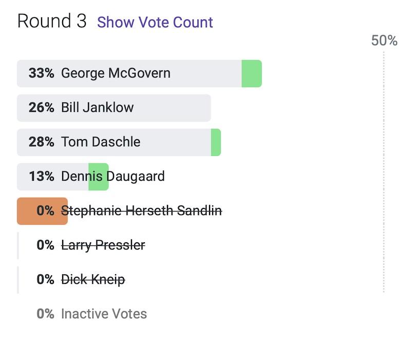 SD historical poll, RankIt, 2021.05.19, Round 3.