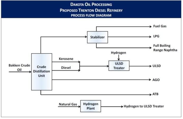 DOP Process