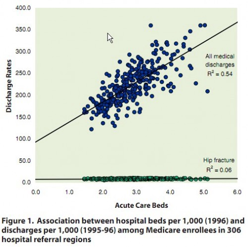Association between hospital beds per 1,000 (1996) and discharges per 1,000 (1995-96) among Medicare enrollees in 306 hospital referral regions.