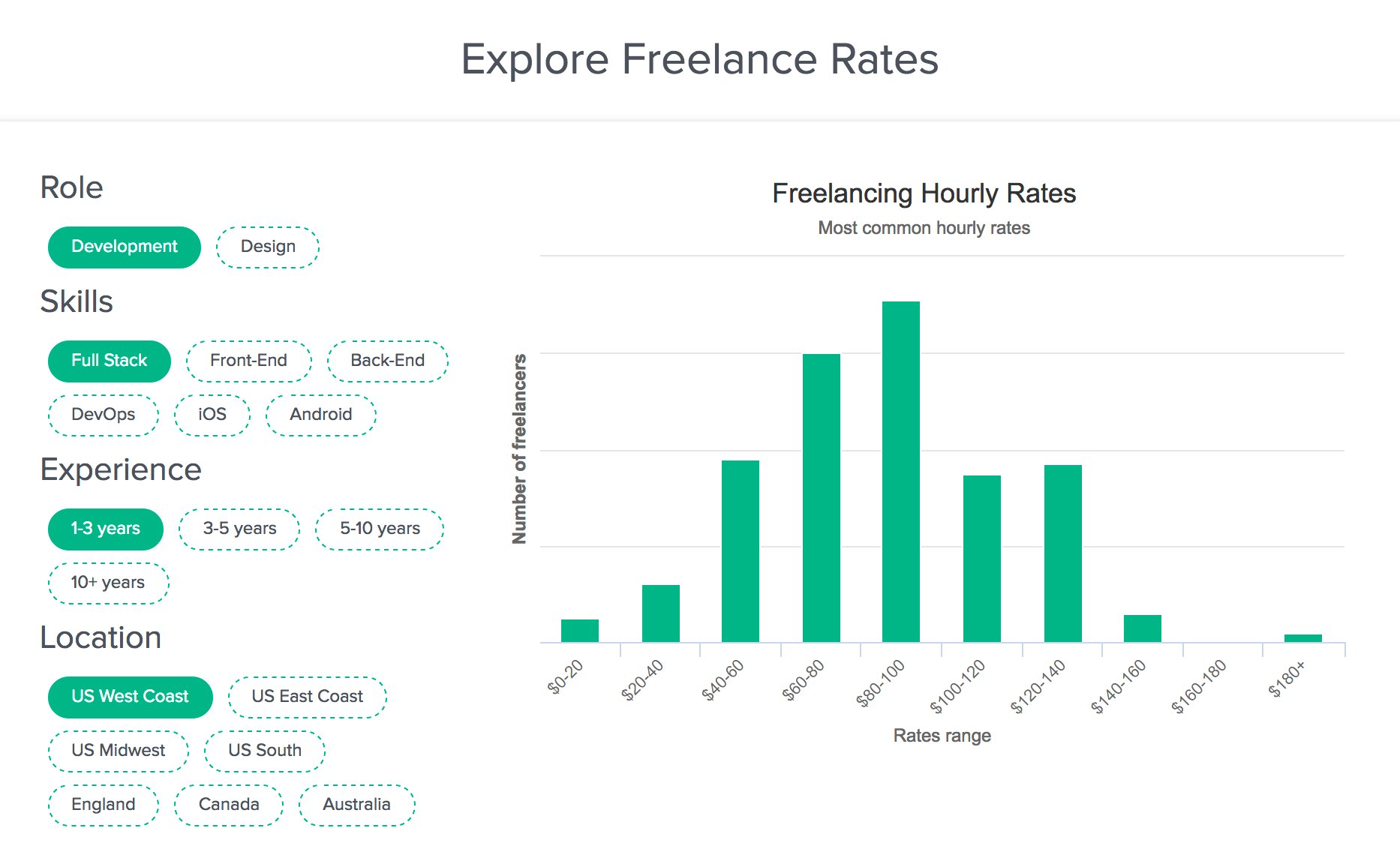 Freelance Rates Explorer