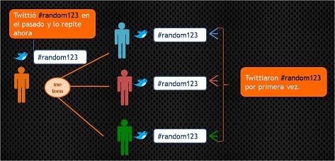 Escenario-01-trending-topic-twitter_