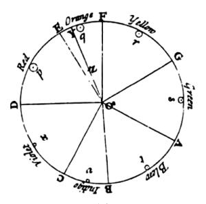 Newton's_colour_circle