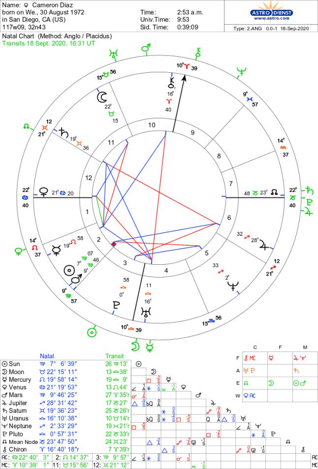 Cameron Diaz Astrology Natal Chart