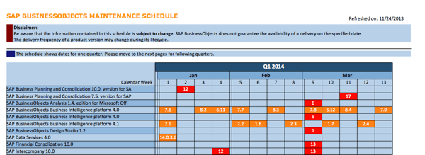 SAP BusinessObjects Maintenance Schedule Q1 2014