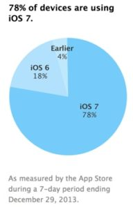Apple iOS 7 Adoption