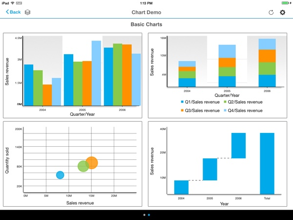 SAP BI 4.1 Mobile Samples Chart Demo