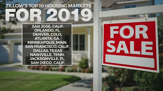 Dallas, Texas Housing Market Forecast: One of the 'Hottest