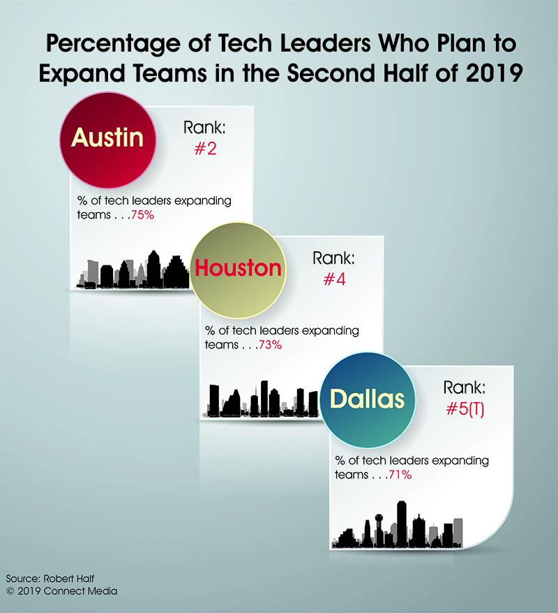 Infographic_TexasTechnology.jpg