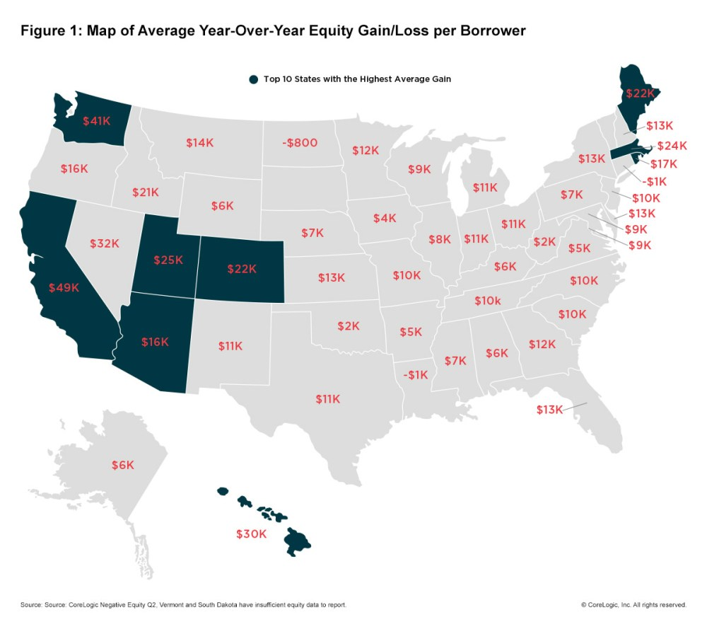 Texas residents on average have gained about $11,000 in home equity in the last year.