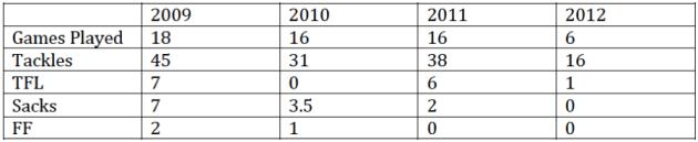 ratliff stats