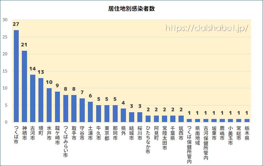 【速報】茨城県新型コロナウイルスの感染者数の最新情報まとめ