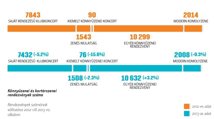 Koncertek száma