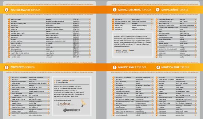 Kattintásra nagyobb lesz az Artisjus, Mahasz, Zeneszöveg.hu és a 3GM együttműködésével készült lista.