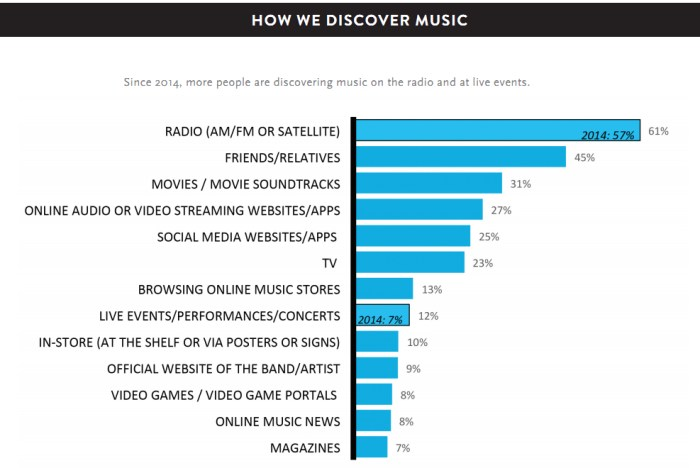 Zene felfedezés Nielsen.jpg