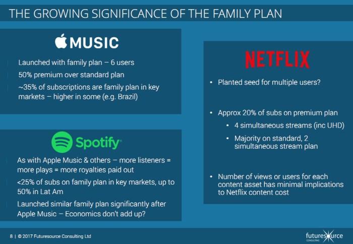 Futuresource Family Plan