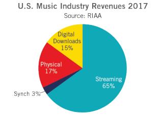 riaa 2017 chart