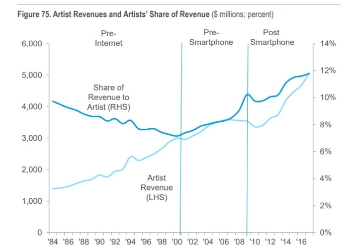 artists share of revenue citigroup