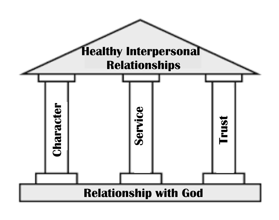 Service The Second Pillar Of Relationship