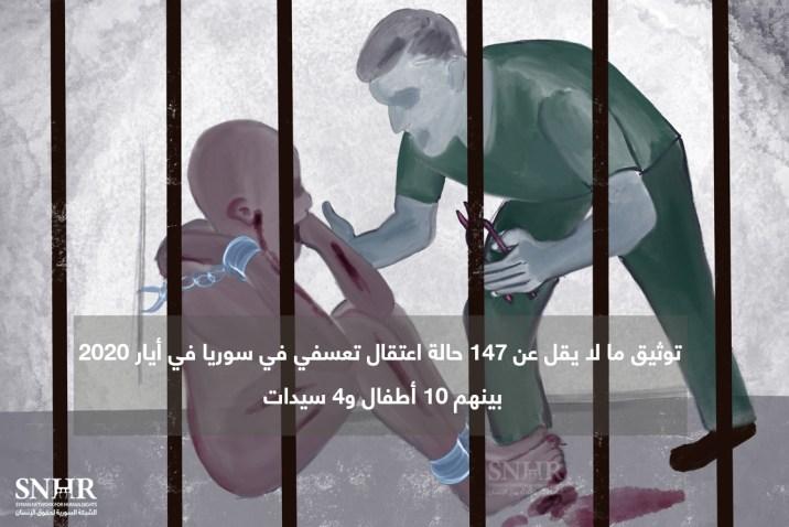 الشبكة السورية توثّق اعتقال 147 شخصاً في سوريا خلال أيار 2020