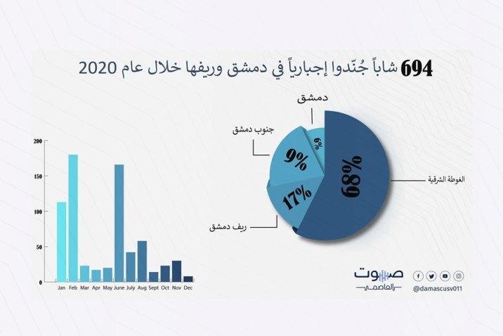 700 شاباً جُنّدوا إجبارياً في دمشق وريفها خلال عام 2020