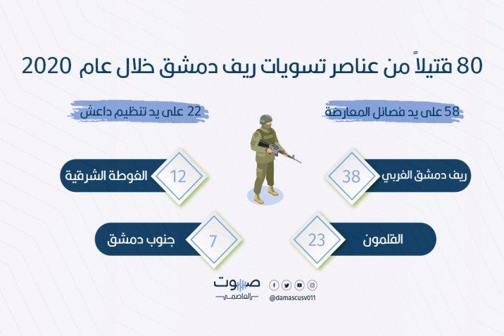 80 قتيلاً من عناصر تسويات ريف دمشق خلال عام 2020