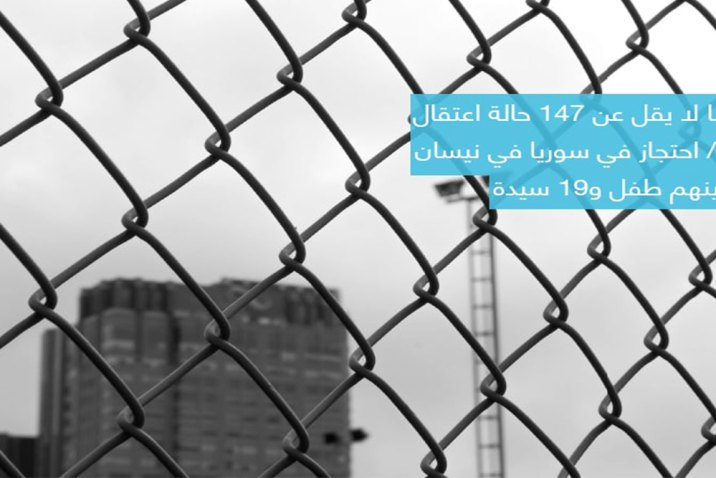 الشبكة السورية 147 حالة اعتقال تعسفي في سوريا خلال نيسان 2021
