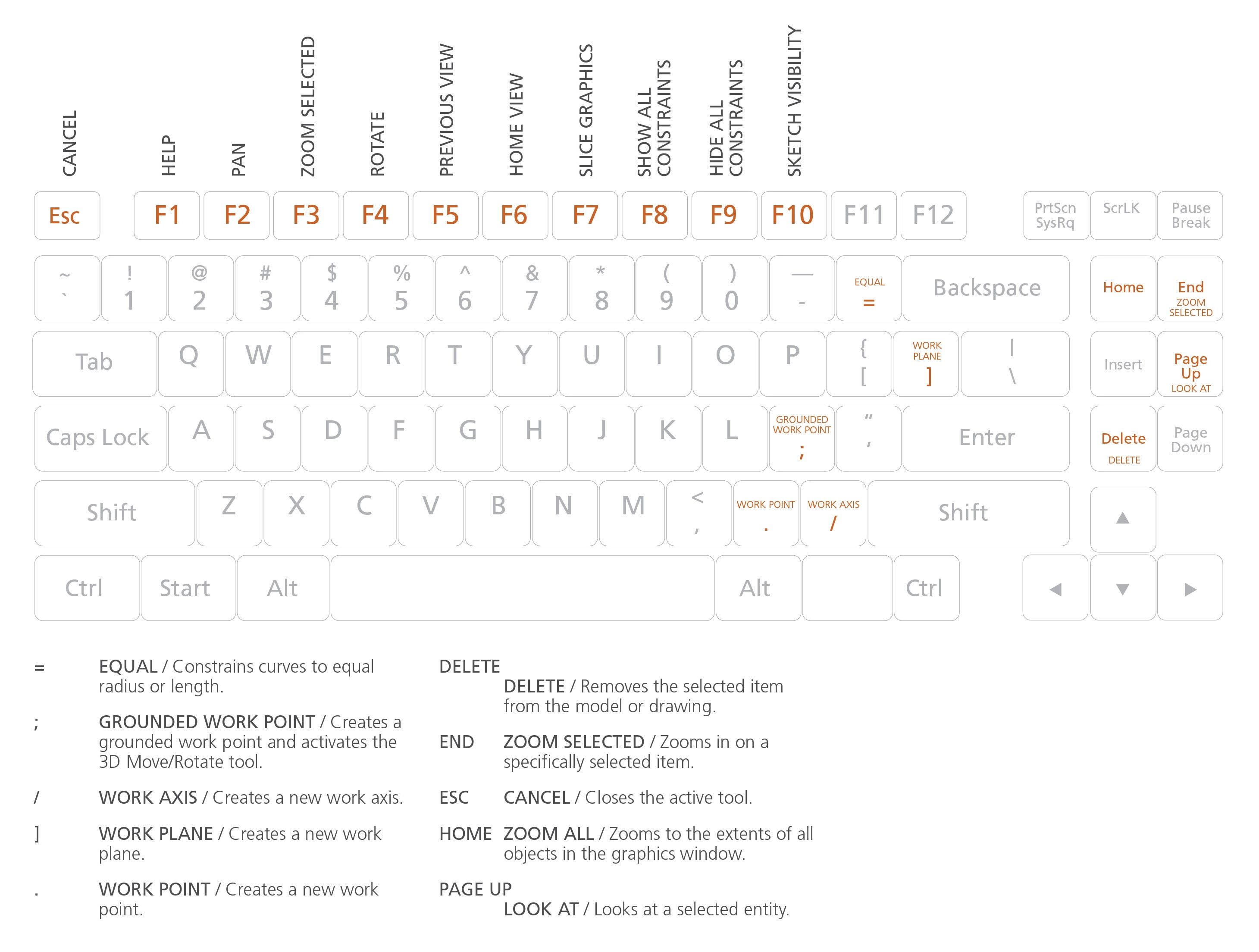 Inventor Keyboard Shortcuts Hotkeys Amp Commands Guide