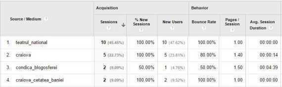 Clasament Google Analytics