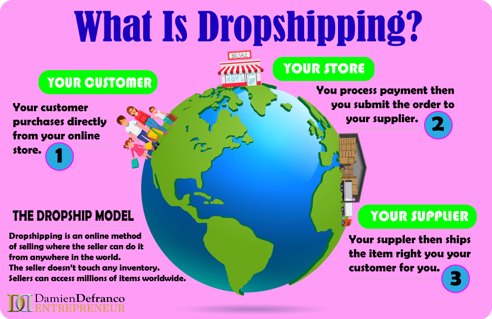 What is Dropshipping?