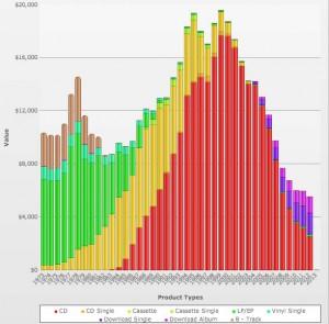 album unit sales vs dollars us music industry inflation