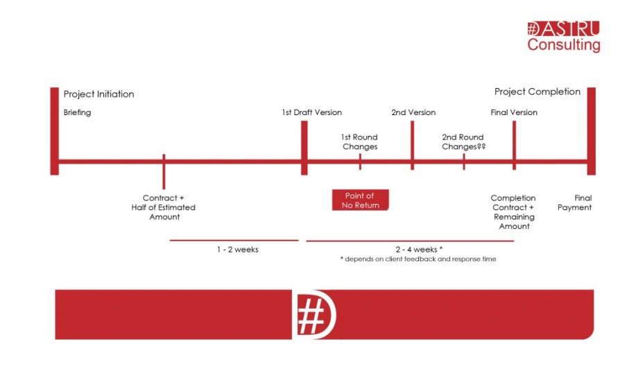dastru Average Project Timeline overview