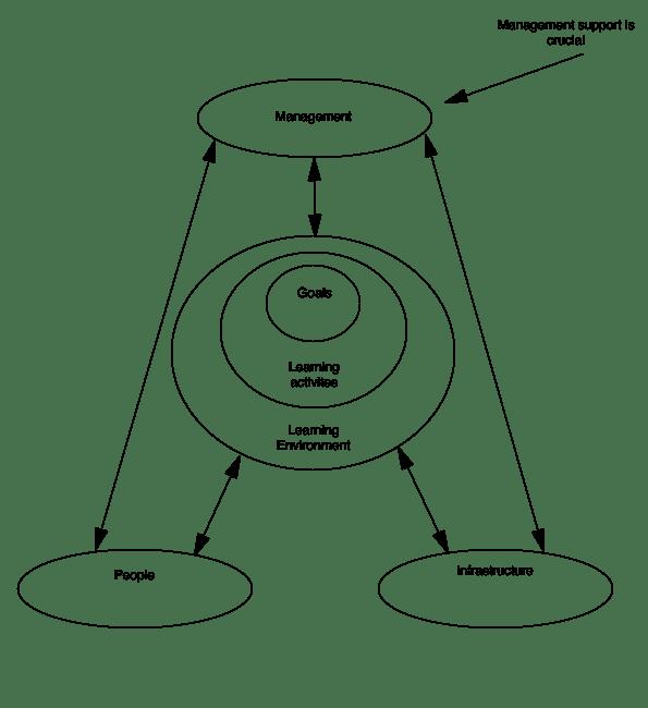 Balance model