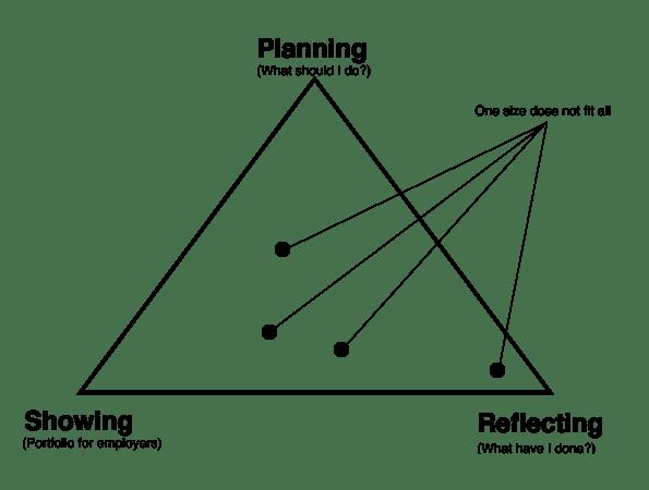 Simple model for ePortfolios