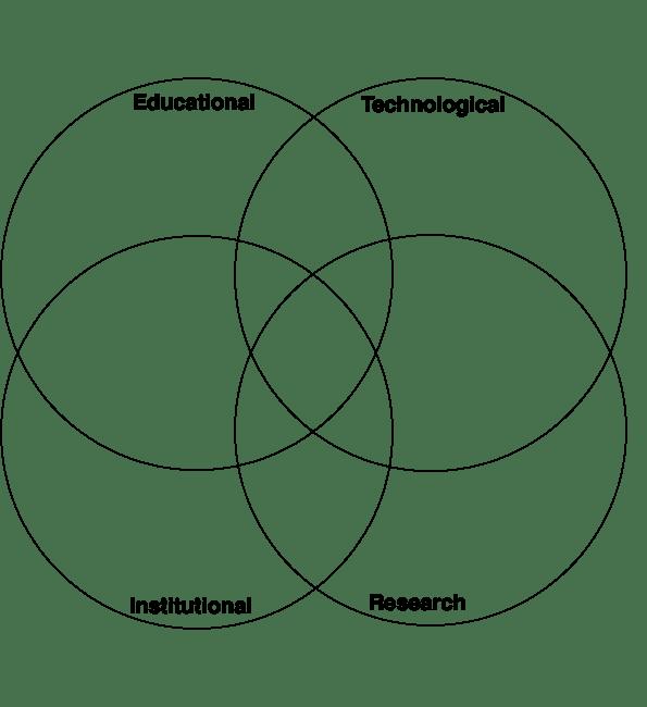 ePortfolio Stakeholders