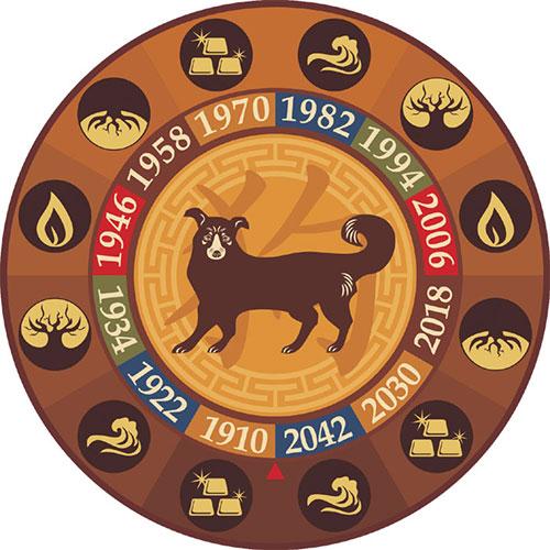 Куче - Китайски любовен хороскоп 2