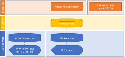 Process Mining Infra
